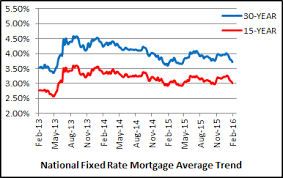 Mortgage Rates This Week Chart Mortgage Rates