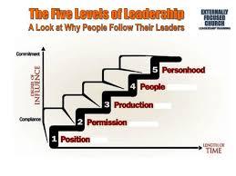 John Maxwell 5 Levels Of Leadership Ppt Million Leaders Mandate Curriculum By John C Maxwell Notebook