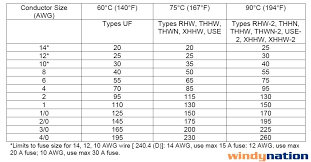 Wire Amperage Chart Nec Nec Wire Gauge Amperage Chart Bedowntowndaytona Com