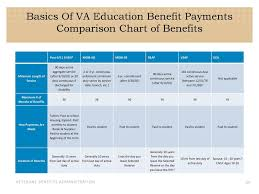 Dea Pay Chart Va Education Benefit Resources Ppt Download