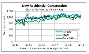 Housing Starts Chart Housing Peaked May Of 2018 Cycle Trends Suggest Long Weak