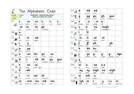 Alphabetic Code Chart Pdf Letter Sounds Chart Creativedotmedia Info