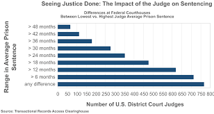 Iowa Sentencing Chart Seeing Justice Done The Impact Of The Judge On Sentencing