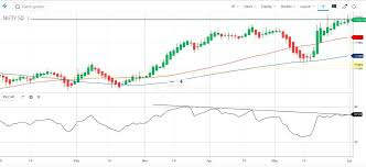 Nifty Daily Ha Chart Still In Favor Of Bull But Rsi Showing