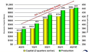 Oxy Chart For Occidental Petroleum California May Truly Be The Golden
