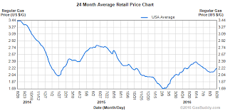 Gas Price Charts Gasbuddy Com Gas Station Prices Price