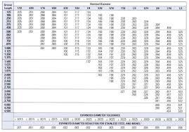 Standard Tolerance Chart Metric Standard Drill Tolerances Corbannews Co