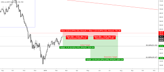 A Test Of The Lows In Oil Chart Of The Week Coinmarket