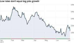 Treasury Bond Yields Plunge On Weak Jobs Report The Buzz