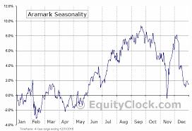 Aramark Stock Chart Aramark Nyse Armk Seasonal Chart Equity Clock