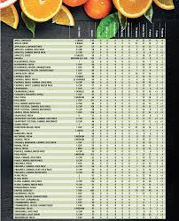 fruit nutrition facts table