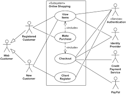 In uml modeling, you can use activity diagrams to model the sequence of actions that must occur in a system or application, or to describe what you can also select a group of activity nodes and move them to another activity in your model. Uml Use Case Diagram Examples For Online Shopping Of Web Customer Actor With Top Level Use Cases View Items Make Purchase And Client Register Other Use Cases Are Customer Authentication View Recommended