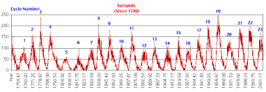 Solar Cycle Chart Grand Unification Heliometeorology