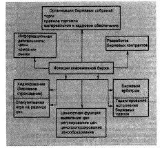 Реферат Фондовая Биржа ru 2 Разработка биржевых контрактов Данная функция биржи включает