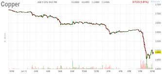 Copper Chart Copper Is Getting Annihilated Business Insider India