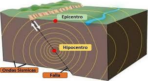 Resultado de imagen de Los terremotos
