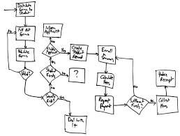 What Does A Flow Chart Look Like Flow Charts An Agile Introduction