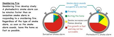 ionization vs photoelectric smoke alarms in the event of a smoldering fire a photoelectric smoke alarm clearly outperforms the ionization type so why do we even have ionization alarms