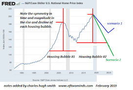 Housing Index Chart The Current Bubble Could Take 2 Paths On This Chart Ones