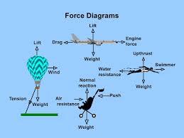 air resistance force diagram. 5 force air resistance diagram