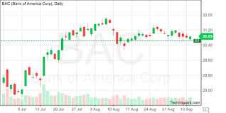 Bac Candlestick Chart Techniquant Bank Of America Corporation Bac Technical
