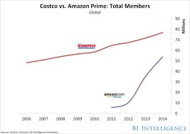 Costco Stock Quote Impressive Prime As Example For Other Online Retailers Business Insider