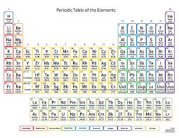 Rethinking The Periodic Table With Wijmos Sunburst
