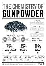 The Chemistry Of Gunpowder Compound Interest