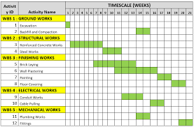 Basic Gantt Chart Example Gantt Chart Example For A Construction Project Projectcubicle