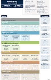 Applied Materials Organization Chart Laboratory Organization Chart