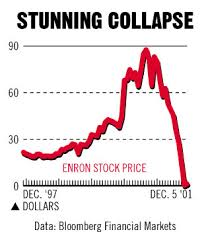 Enron Share Price Chart Enron Let Us Count The Culprits Bloomberg