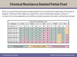 31 Systematic Cpvc Chemical Compatibility Chart