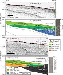 Late Quaternary Evolution And Stratigraphic Framework