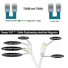 amazon com cat 7 ethernet patch computer networking lan cable amazon com cat 7 ethernet patch computer networking lan cable dseap gold plated rj45 cable male connector 16 4 feet 5 meters in white home audio