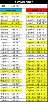 2 Point Conversion Chart Kickers Only Made 93 Extra Points This Preseason Ign Boards