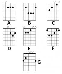 Finger Chart Guitar Notes Basic Chord Diagrams And Finger Positions For The Acoustic