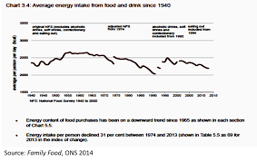 Food Consumption Is Falling In The Uk Fastest Among The