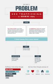 91 best images about TRAFFICKING infographics on Pinterest