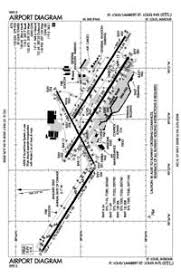 Kstl Charts St Louis Lambert International Airport Kstl Stl