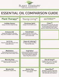 Plant Comparison Chart Plant Therapy Synergy Comparison Chart Plant Therapy