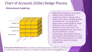 Chart Of Accounts Design Chart Of Account Design