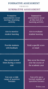 Formative Vs Summative Assessment Compare Formative And