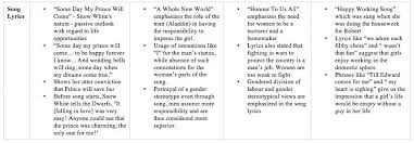 gender analysis essay findings of the most gender pay gap and worldwide a substantial gender