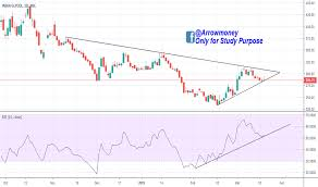 Indiaglyco Stock Price And Chart Nse Indiaglyco