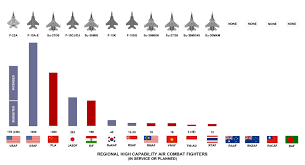 Fighter Aircraft Comparison Chart Lockheed Martin Boeing F 22 Raptor Assessing The F 22a Raptor