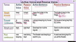 Active Voice Passive Voice Chart Active And Passive Voice Table Part 1 Explanation Examples