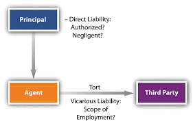 principal s tort and criminal liability vicarious liability