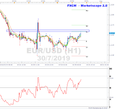 Marketscope Charts Eurusd H1 Chart At Resistance