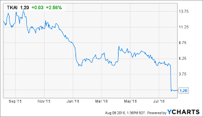 Tkai Stock Chart William Blair Analyst Remains Sidelined On Tokai