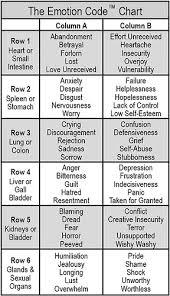Kinesiology Emotion Chart Bio Energetic Healing